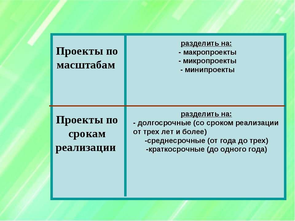Проекты по масштабам Проекты по срокам реализации разделить на: - макропроект...