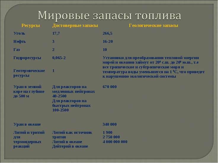 Ресурсы Достоверные запасы Геологические запасы Уголь 17,7 266,5 Нефть 3 16-2...