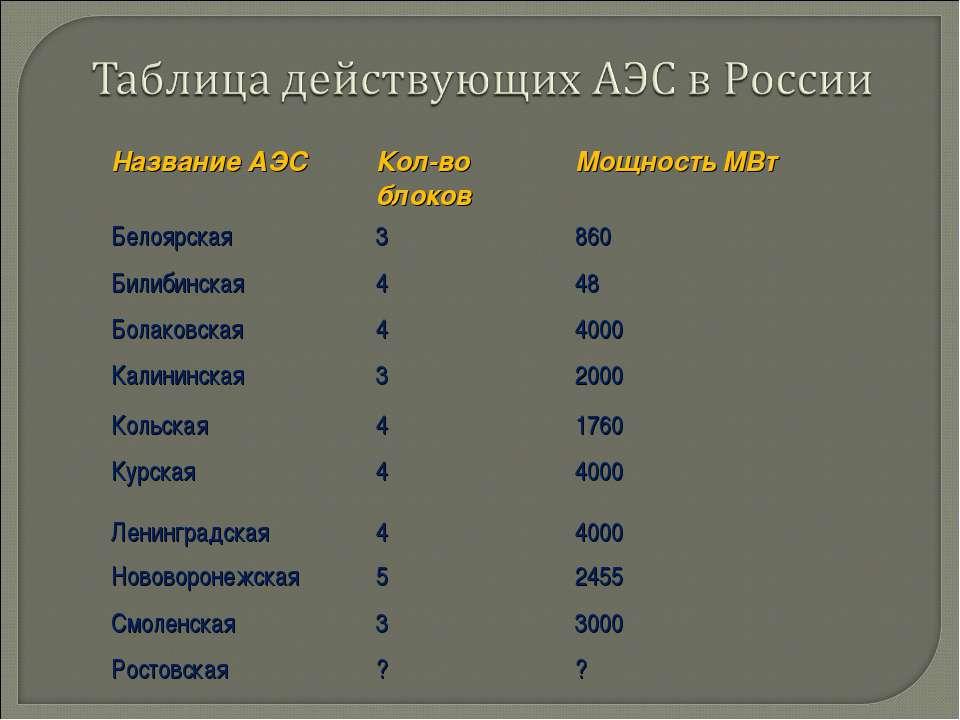 Название АЭС Кол-во блоков Мощность МВт Белоярская 3 860 Билибинская 4 48 Бол...