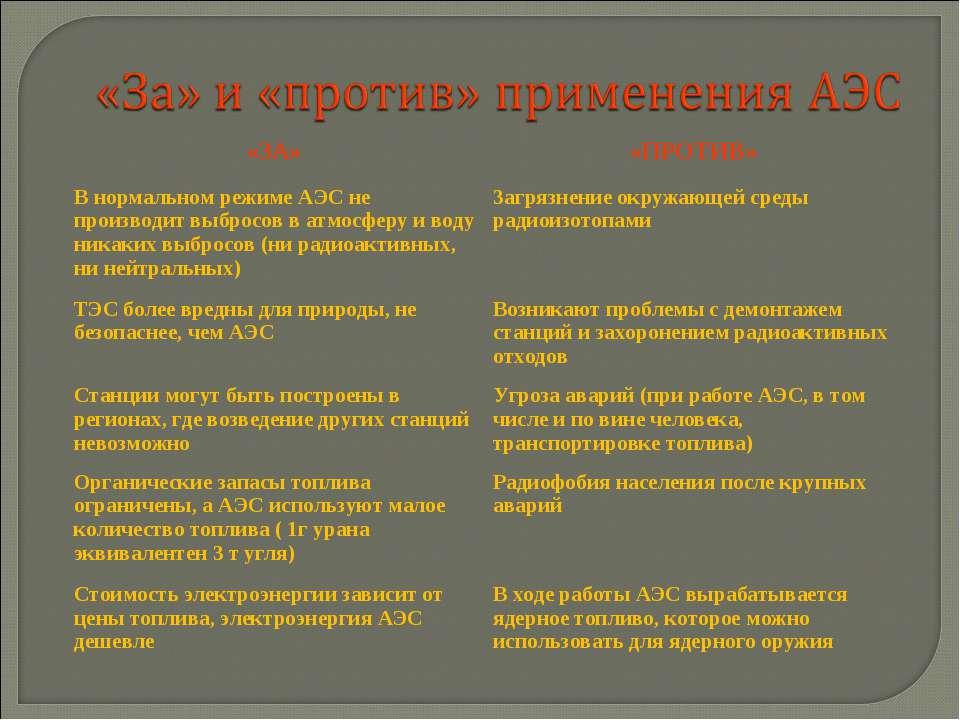 «ЗА» «ПРОТИВ» В нормальном режиме АЭС не производит выбросов в атмосферу и во...