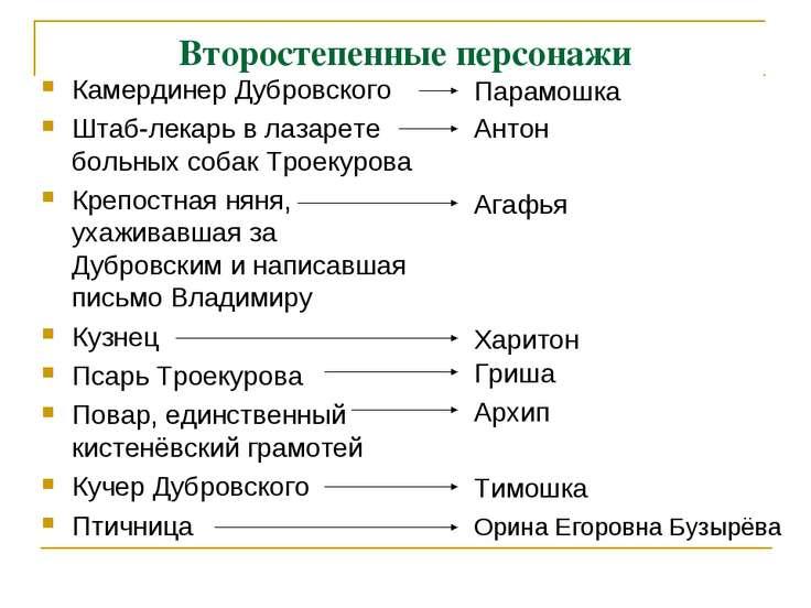 Второстепенные персонажи Камердинер Дубровского Штаб-лекарь в лазарете больны...