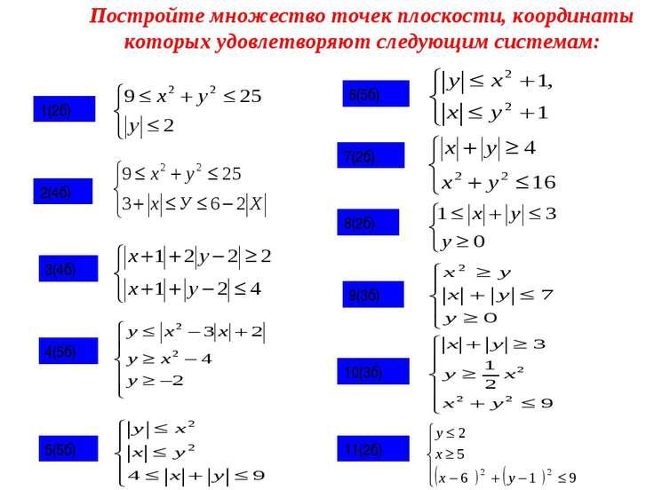 Постройте множество точек плоскости, координаты которых удовлетворяют следующ...