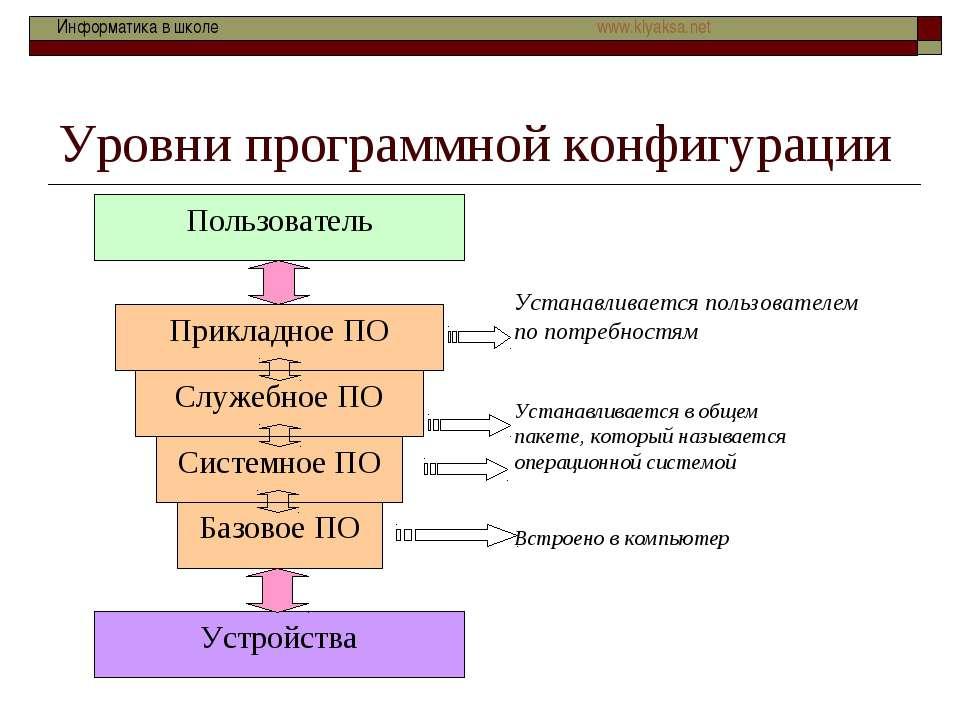 Уровни программной конфигурации Информатика в школе www.klyaksa.net