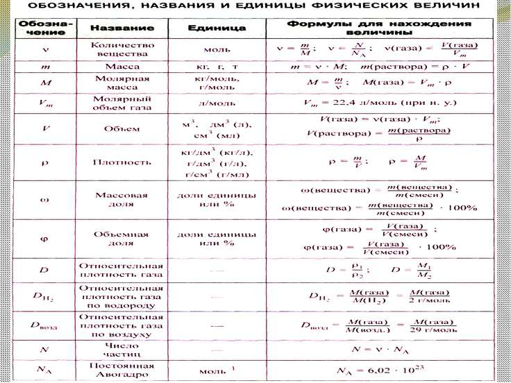 Найдите относительные молекулярные массы веществ, состав которых описывается ...