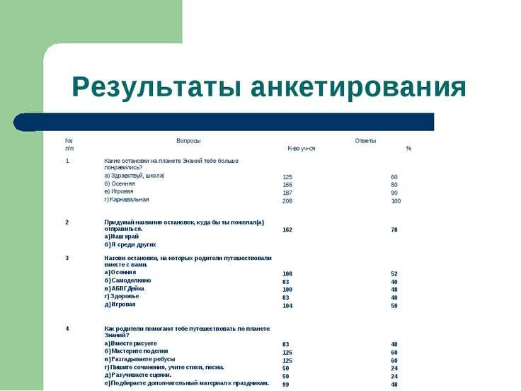 Результаты анкетирования № п/п Вопросы Ответы К-во уч-ся % 1 Какие остановки ...