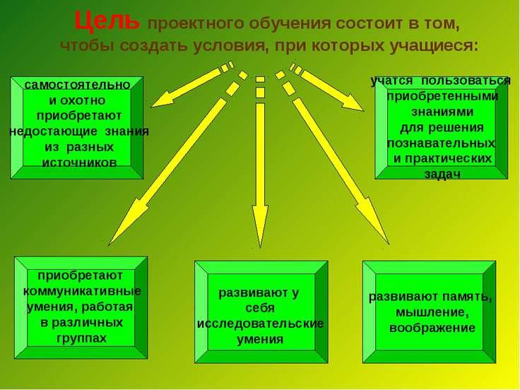 Цель проектного обучения состоит в том, чтобы создать условия, при которых уч...
