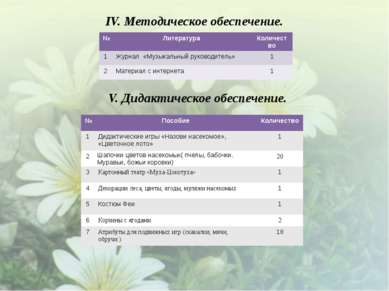 IV. Методическое обеспечение. V. Дидактическое обеспечение. № Литература Коли...