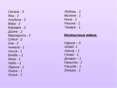 Оксана - 3 Яна - 3 Альбина - 2 Вера - 2 Варвара - 2 Диана - 2 Маргарита - 2 О...
