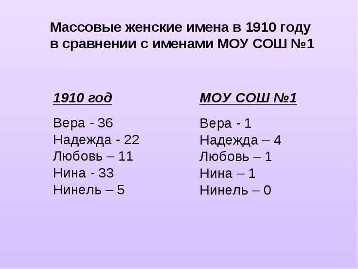 Массовые женские имена в 1910 году в сравнении с именами МОУ СОШ №1 1910 год ...