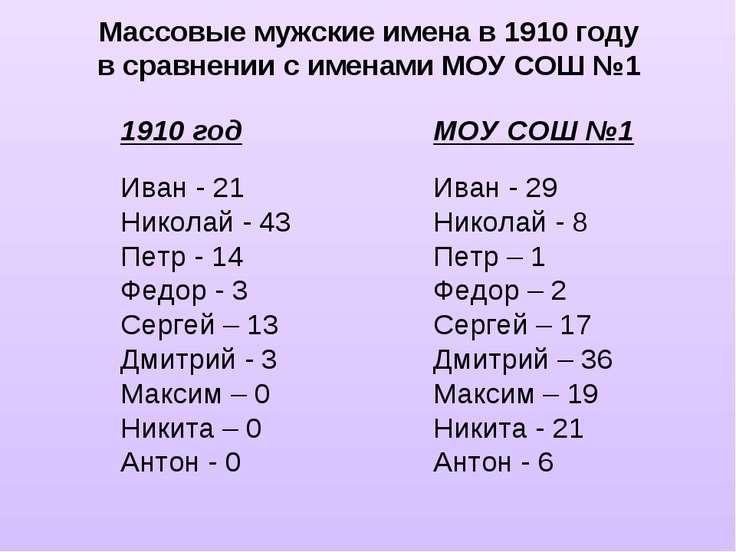 Массовые мужские имена в 1910 году в сравнении с именами МОУ СОШ №1 1910 год ...