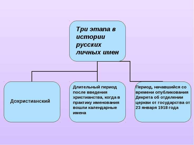 Три этапа в истории русских личных имен Дохристианский Длительный период посл...