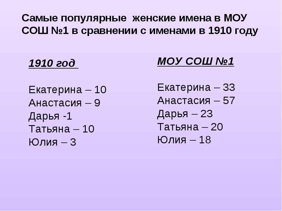 Самые популярные женские имена в МОУ СОШ №1 в сравнении с именами в 1910 году...