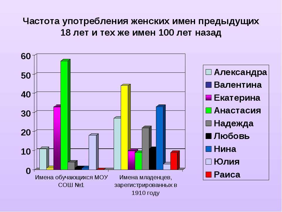 Частота употребления женских имен предыдущих 18 лет и тех же имен 100 лет назад