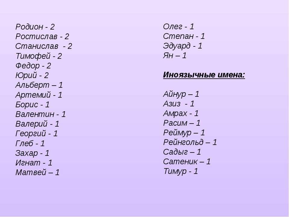 Родион - 2 Ростислав - 2 Станислав - 2 Тимофей - 2 Федор - 2 Юрий - 2 Альберт...