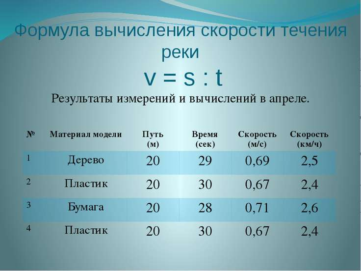 Формула вычисления скорости течения реки v = s : t Результаты измерений и выч...