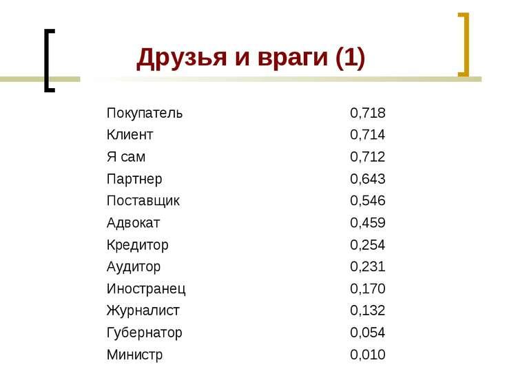 Друзья и враги (1) Покупатель 0,718 Клиент 0,714 Я сам 0,712 Партнер 0,643 По...