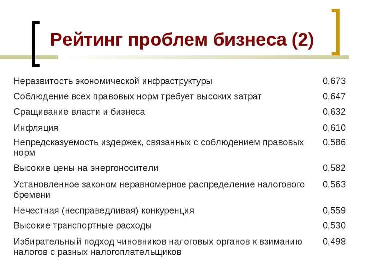 Рейтинг проблем бизнеса (2) Неразвитость экономической инфраструктуры 0,673 С...