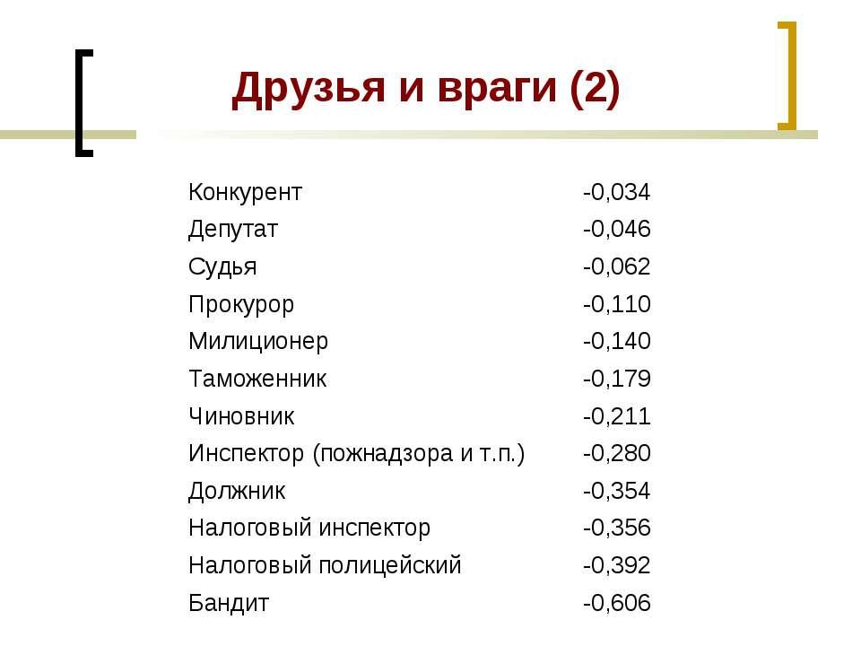 Друзья и враги (2) Конкурент -0,034 Депутат -0,046 Судья -0,062 Прокурор -0,1...