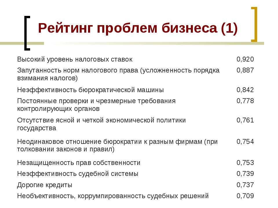 Рейтинг проблем бизнеса (1) Высокий уровень налоговых ставок 0,920 Запутаннос...