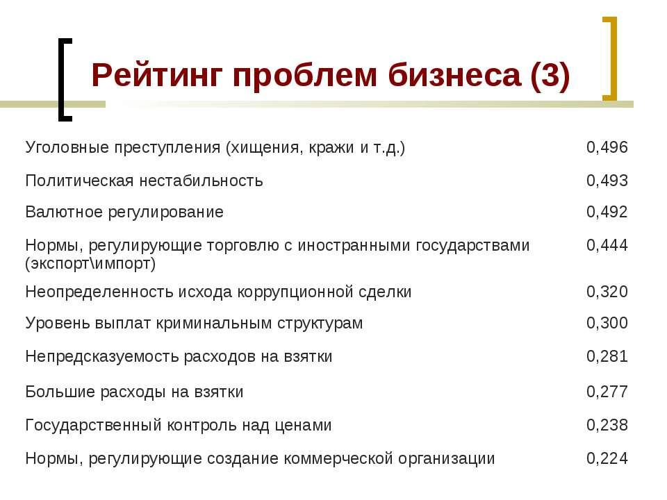 Рейтинг проблем бизнеса (3) Уголовные преступления (хищения, кражи и т.д.) 0,...