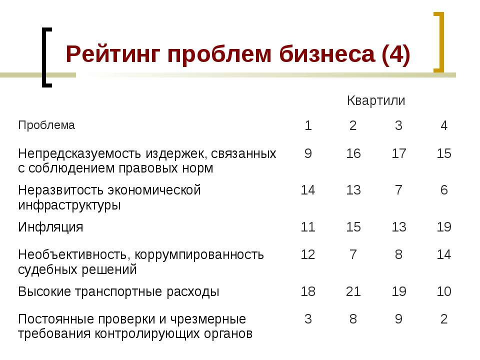 Рейтинг проблем бизнеса (4) Квартили Проблема 1 2 3 4 Непредсказуемость издер...