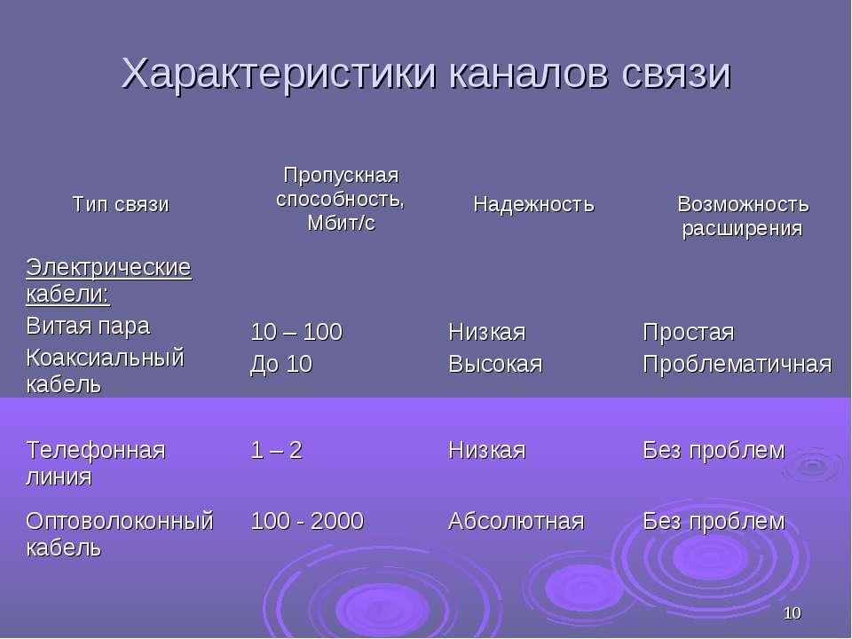 * Характеристики каналов связи Тип связи Пропускная способность, Мбит/с Надеж...