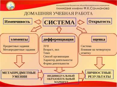 СИСТЕМА ДОМАШНЯЯ УЧЕБНАЯ РАБОТА элементы Предметные задания Метапредметные за...