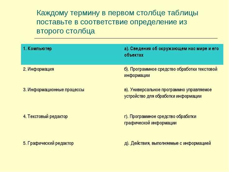 Каждому термину в первом столбце таблицы поставьте в соответствие определение...