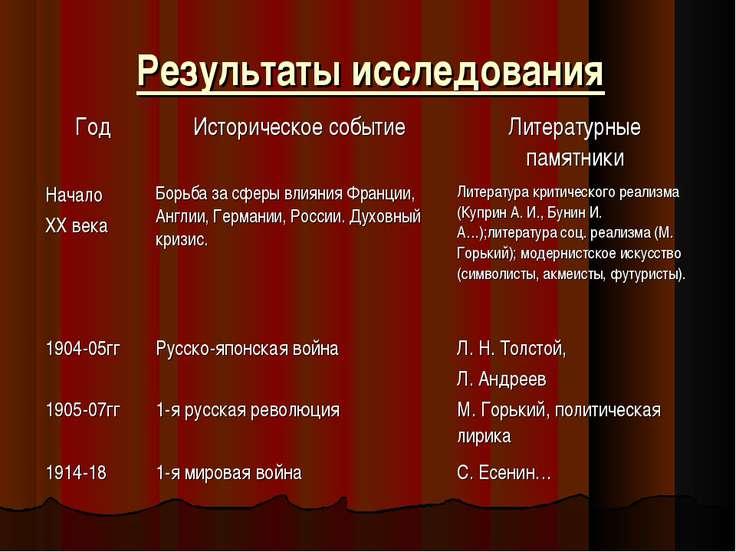 Результаты исследования Год Историческое событие Литературные памятники Начал...