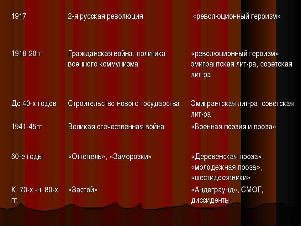 1917 2-я русская революция «революционный героизм» 1918-20гг Гражданская войн...