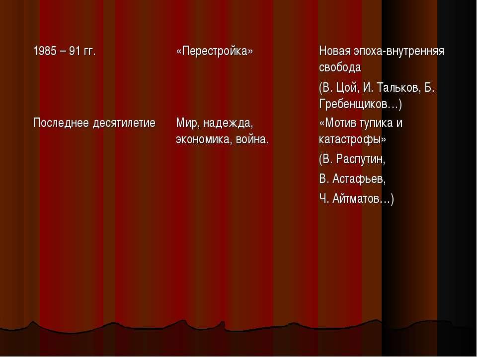 1985 – 91 гг. «Перестройка» Новая эпоха-внутренняя свобода (В. Цой, И. Талько...