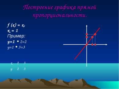 Построение графика прямой пропорциональности. f (x) = x, к = 1 Пример: y=1 • ...