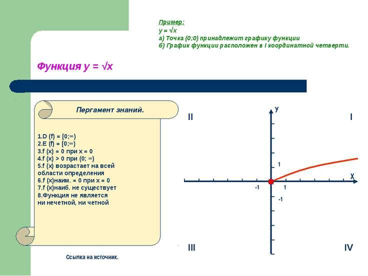 Функция у = √х 1.D (f) = [0;∞) 2.E (f) = [0;∞) 3.f (x) = 0 при x = 0 4.f (x) ...