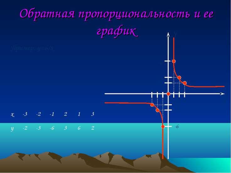 Обратная пропорциональность и ее график Пример: y=6/x -2 -3 -6 -1 -2 -3 -6 -2...