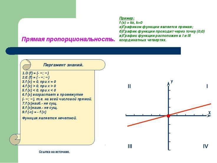 Прямая пропорциональность. Пример: f (x) = kx, k>0 а)Графиком функции являетс...