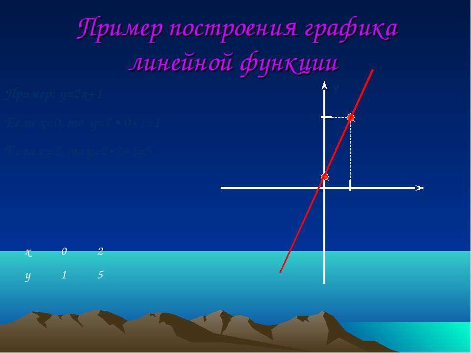 Пример построения графика линейной функции y x 1 2 0 5 Пример: y=2x+1 Если x=...