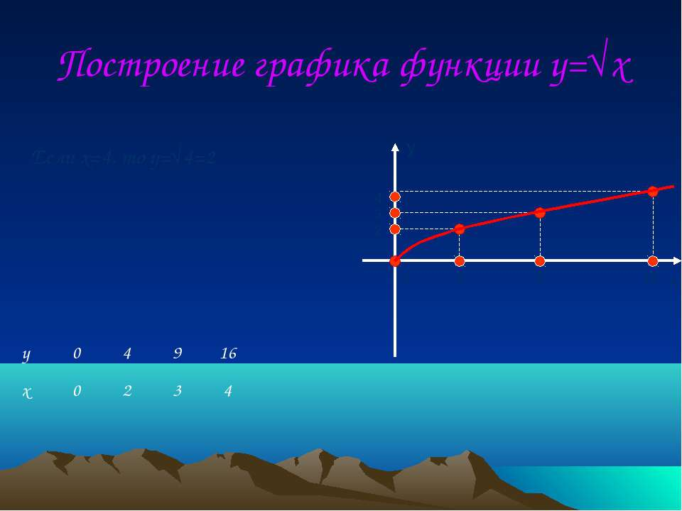 Построение графика функции y=√x 4 9 16 2 3 4 0 Если x=4, то y=√4=2 y x
