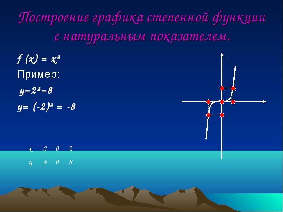 Построение графика степенной функции с натуральным показателем. f (x) = x³ Пр...