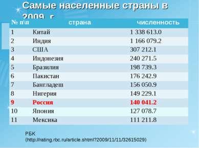 Самые населенные страны в 2009 г. РБК (http://rating.rbc.ru/article.shtml?200...
