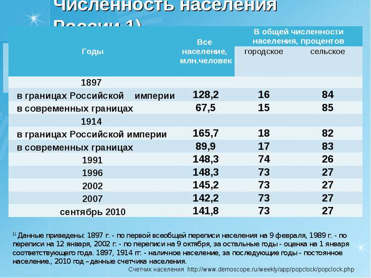 Численность населения России 1) 1) Данные приведены: 1897 г. - по первой всео...