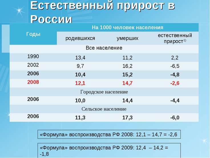 Естественный прирост в России «Формула» воспроизводства РФ 2008: 12,1 – 14,7 ...