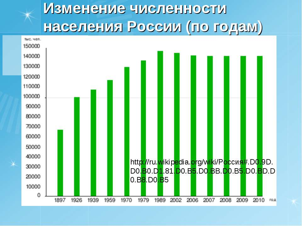 Изменение численности населения России (по годам) http://ru.wikipedia.org/wik...