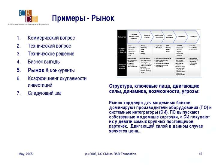 May, 2005 (c) 2005, US Civilian R&D Foundation * Примеры - Рынок Структура, к...