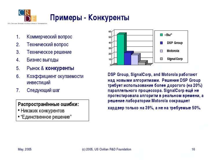 May, 2005 (c) 2005, US Civilian R&D Foundation * Примеры - Конкуренты DSP Gro...