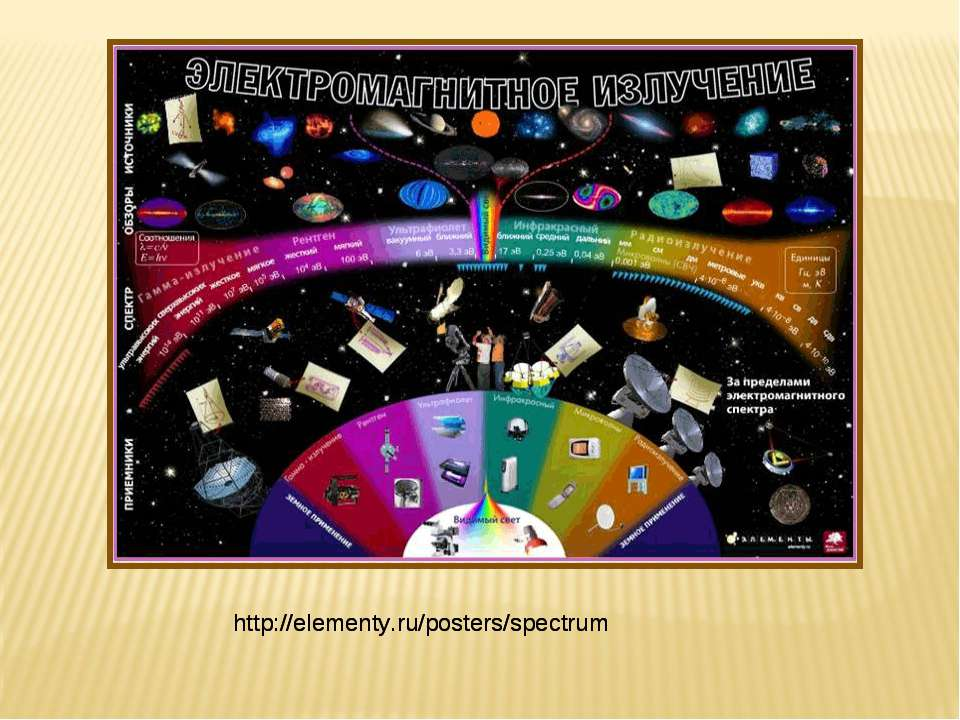 http://elementy.ru/posters/spectrum http://elementy.ru/posters/spectrum
