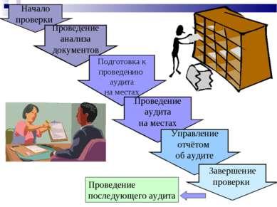 Начало проверки Проведение анализа документов Подготовка к проведению аудита ...