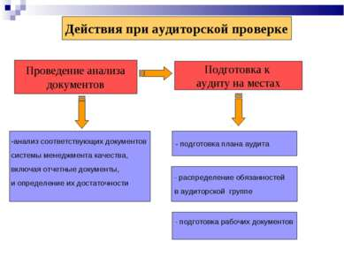 Действия при аудиторской проверке Проведение анализа документов Подготовка к ...