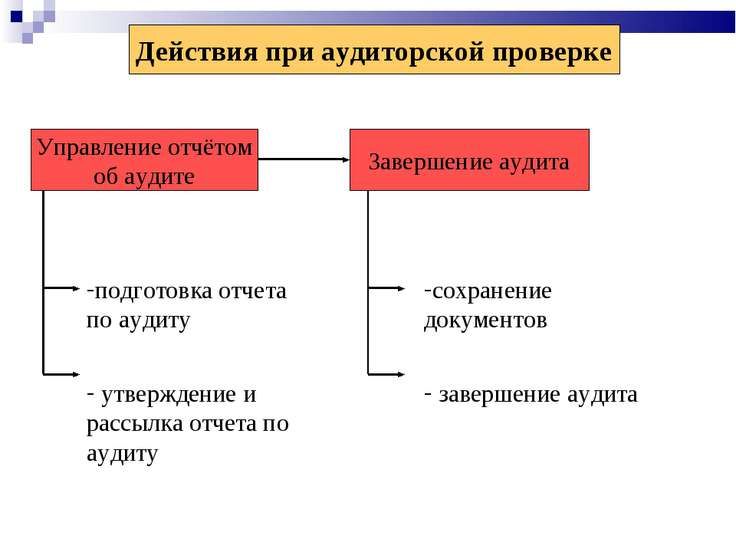 Действия при аудиторской проверке Управление отчётом об аудите Завершение ауд...