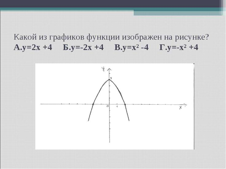Какой из графиков функции изображен на рисунке? А.y=2x +4 Б.y=-2x +4 В.y=x² -...