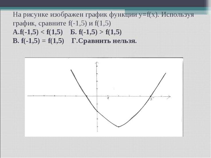 На рисунке изображен график функции y=f(x). Используя график, сравните f(-1,5...